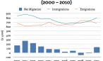 chart_migDE_2000_2010sized_V2