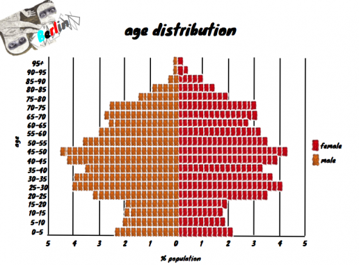 Agesex distribution definition