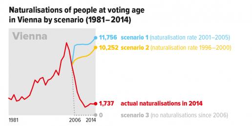 Wien_electorate-ONLINE_09OCT_chart4